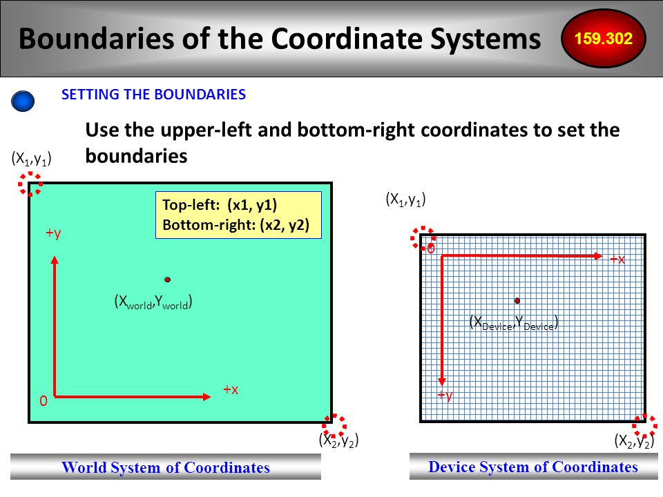 21 Boundaries of the Coordinate Systems SETTING THE BOUNDARIES 159.302 Use the upper-left and bottom-right coordinates to set the boundaries +x +y +x +y 0 0 (X world,Y world ) (X Device,Y Device ) Top-left: (x1, y1) Bottom-right: (x2, y2) World System of Coordinates Device System of Coordinates (X 1,y 1 ) (X 2,y 2 )