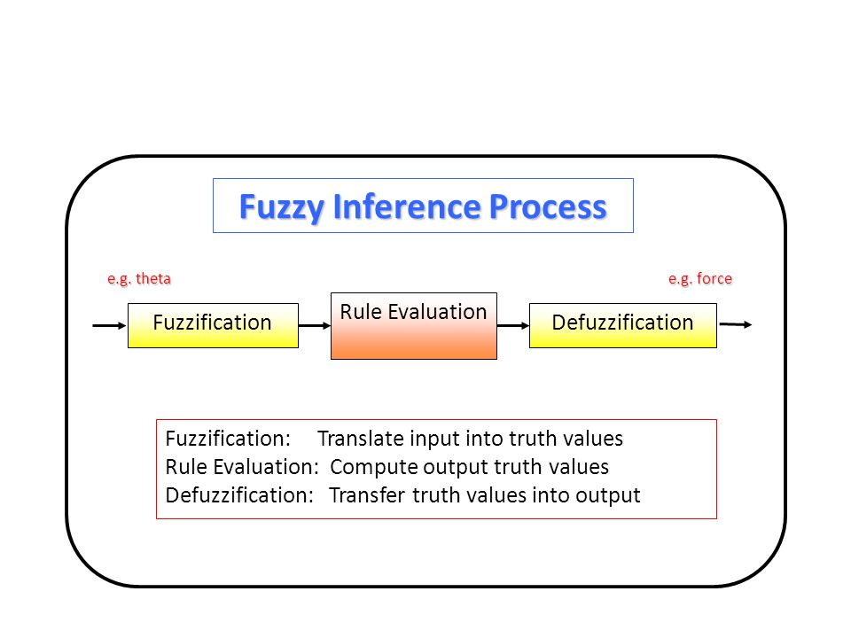 Fuzzy Inference Process Fuzzification Rule Evaluation Defuzzification e.g. theta e.g. force Fuzzification: Translate input into truth values Rule Eval
