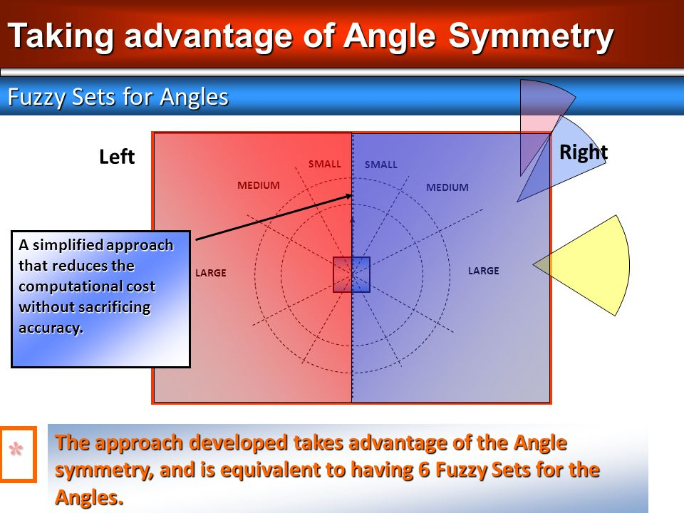 Taking advantage of Angle Symmetry Fuzzy Sets for Angles The approach developed takes advantage of the Angle symmetry, and is equivalent to having 6 F