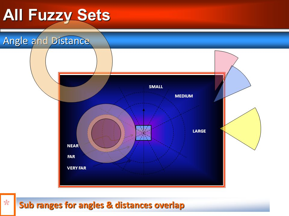 All Fuzzy Sets Angle and Distance Sub ranges for angles & distances overlap * SMALL MEDIUM LARGE NEAR FAR VERY FAR