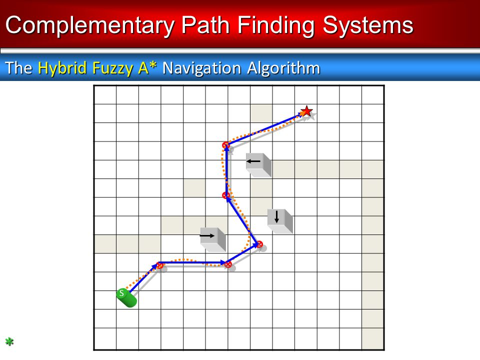* S Complementary Path Finding Systems The Hybrid Fuzzy A* Navigation Algorithm