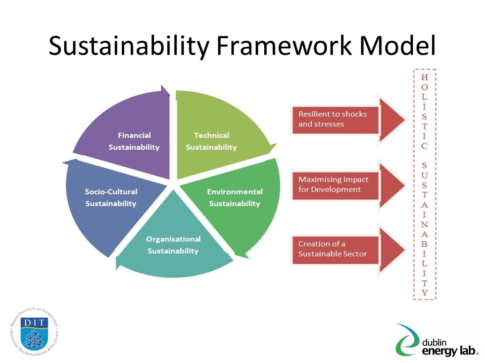 Sustainability Framework Model