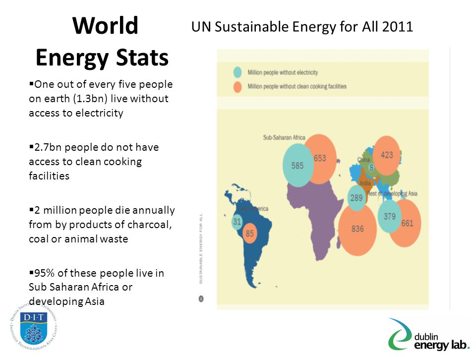 World Energy Stats UN Sustainable Energy for All 2011 One out of every five people on earth (1.3bn) live without access to electricity 2.7bn people do not have access to clean cooking facilities 2 million people die annually from by products of charcoal, coal or animal waste 95% of these people live in Sub Saharan Africa or developing Asia