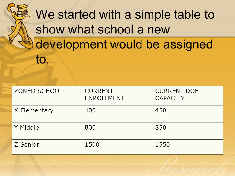 We started with a simple table to show what school a new development would be assigned to. ZONED SCHOOLCURRENT ENROLLMENT CURRENT DOE CAPACITY X Eleme