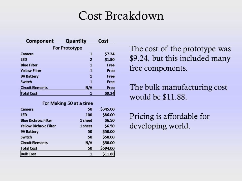 Cost Breakdown The cost of the prototype was $9.24, but this included many free components. The bulk manufacturing cost would be $11.88. Pricing is af