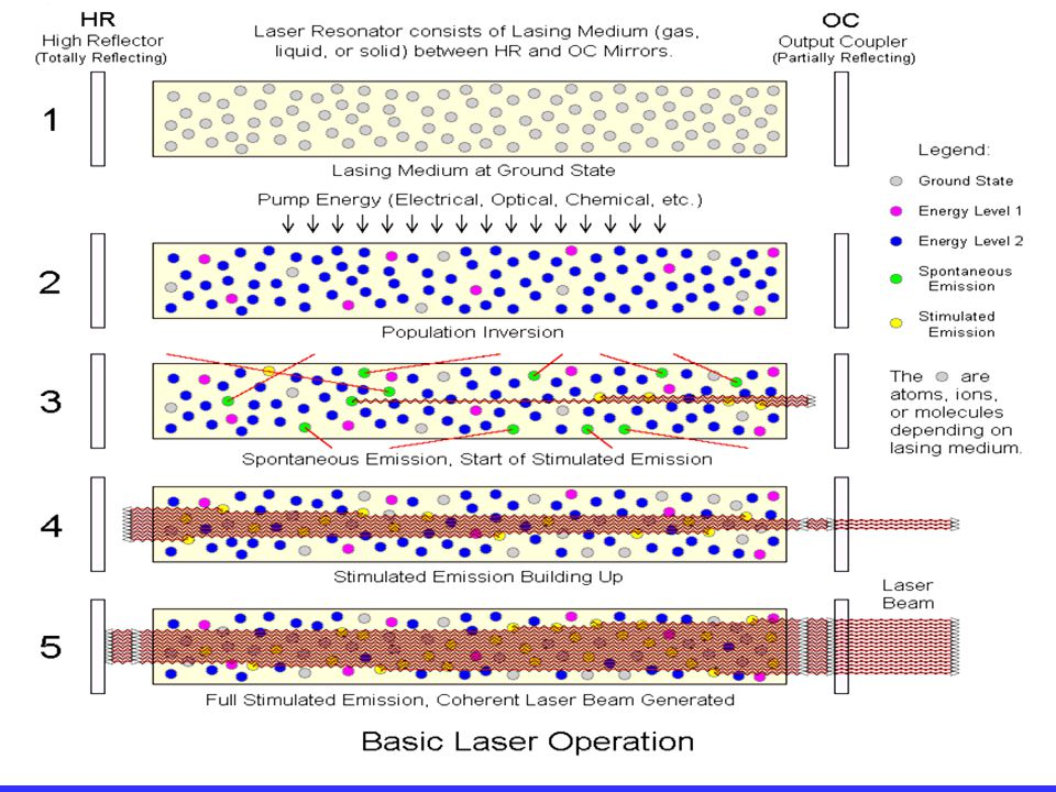 20 Laser Class The following criteria are used to classify lasers: 1.Wavelength.