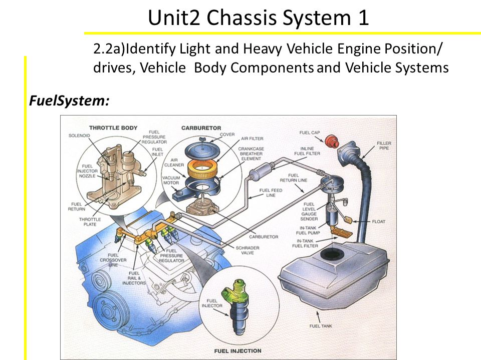 Unit2 Chassis System 1 2.2a)Identify Light and Heavy Vehicle Engine Position/ drives, Vehicle Body Components and Vehicle Systems FuelSystem: