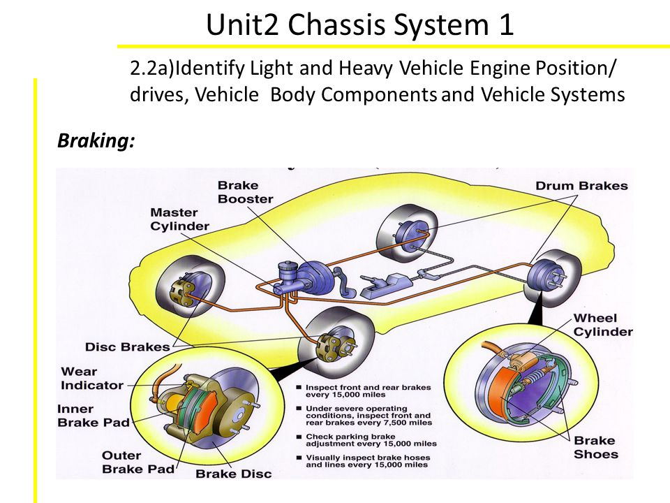 Unit2 Chassis System 1 2.2a)Identify Light and Heavy Vehicle Engine Position/ drives, Vehicle Body Components and Vehicle Systems Braking: