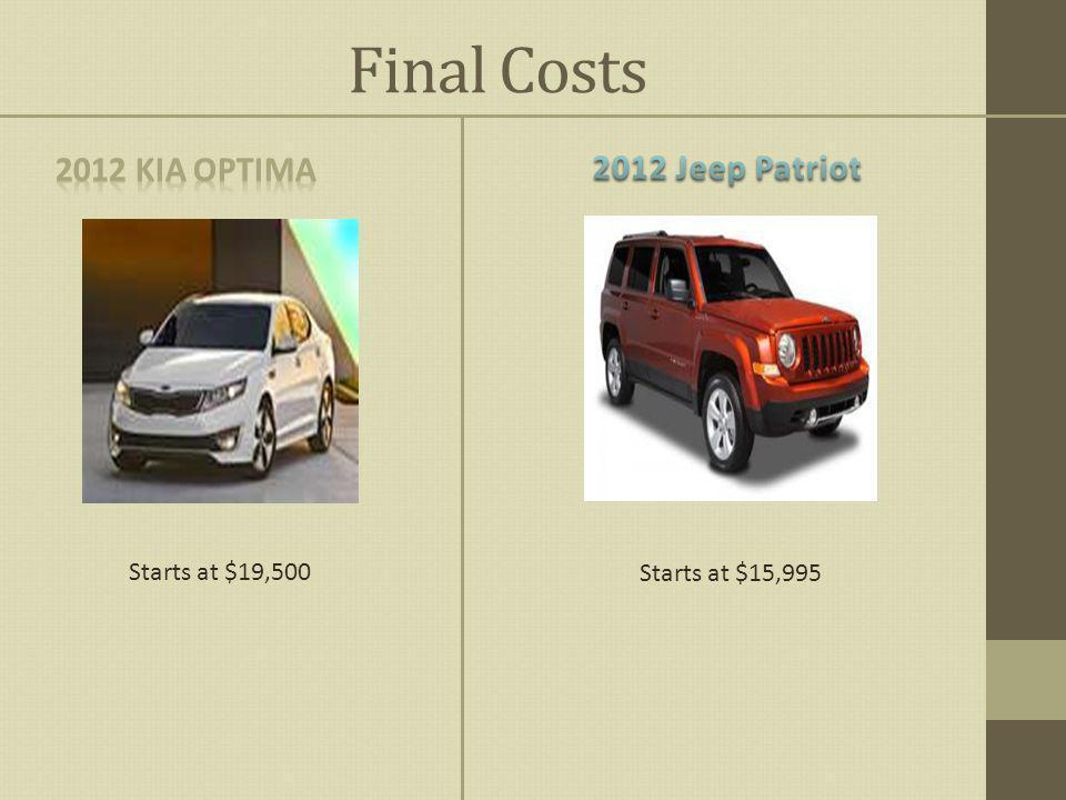 Final Costs Starts at $15,995 Starts at $19,500