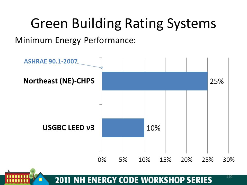 Green Building Rating Systems Minimum Energy Performance: 110