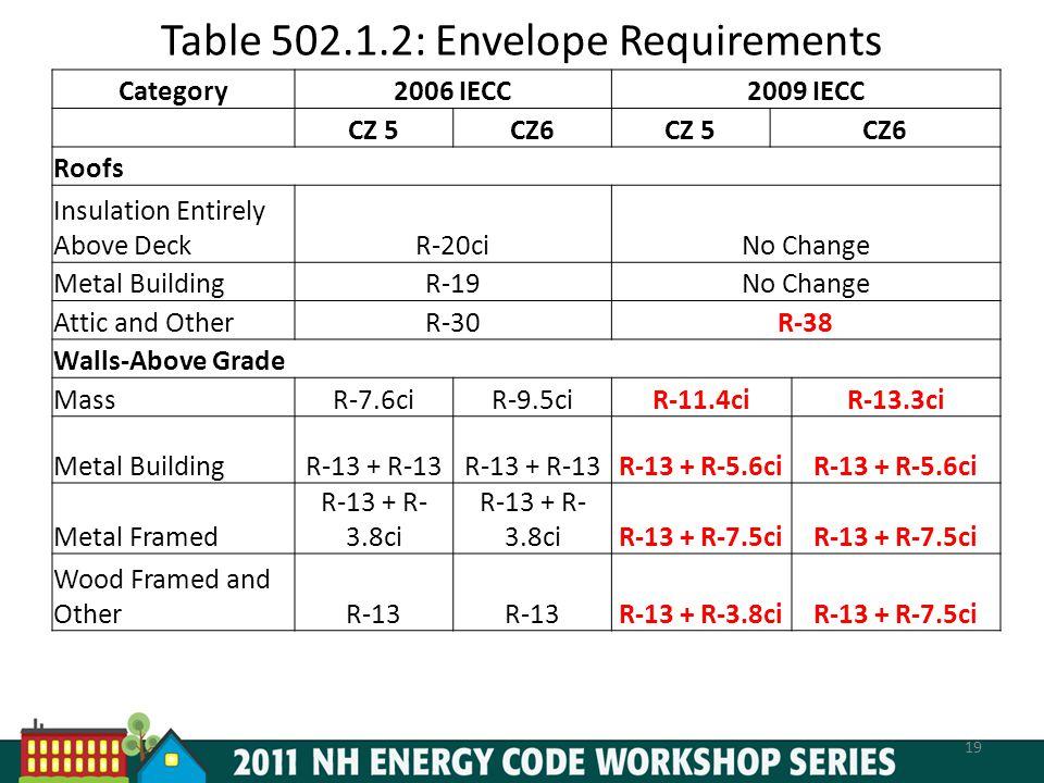 Table 502.1.2: Envelope Requirements 19 Category2006 IECC2009 IECC CZ 5CZ6CZ 5CZ6 Roofs Insulation Entirely Above DeckR-20ciNo Change Metal BuildingR-19No Change Attic and OtherR-30R-38 Walls-Above Grade MassR-7.6ciR-9.5ciR-11.4ciR-13.3ci Metal BuildingR-13 + R-13 R-13 + R-5.6ci Metal Framed R-13 + R- 3.8ci R-13 + R-7.5ci Wood Framed and OtherR-13 R-13 + R-3.8ciR-13 + R-7.5ci