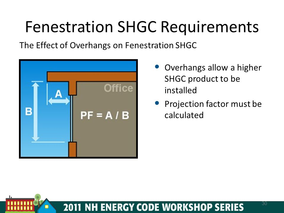 Fenestration SHGC Requirements The Effect of Overhangs on Fenestration SHGC 30 Overhangs allow a higher SHGC product to be installed Projection factor must be calculated