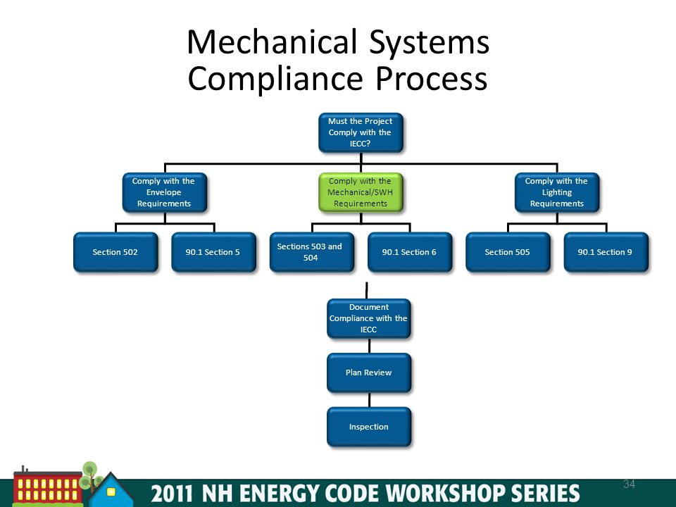 Mechanical Systems Compliance Process 34 Must the Project Comply with the IECC.
