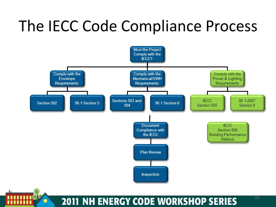 The IECC Code Compliance Process 61 Must the Project Comply with the IECC.