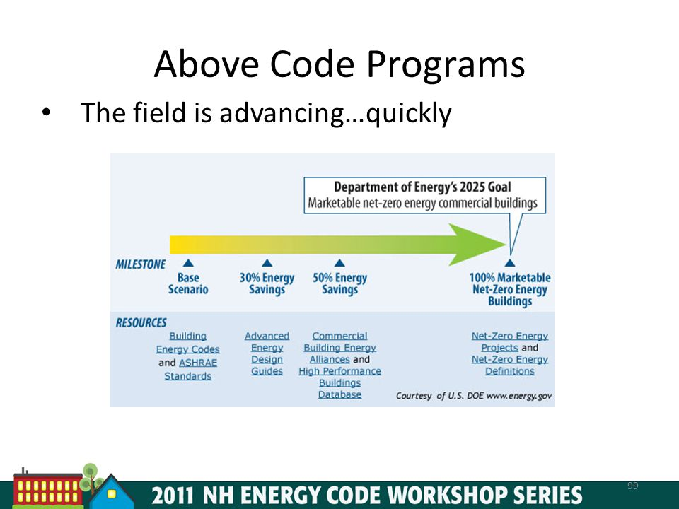 Above Code Programs The field is advancing…quickly 99