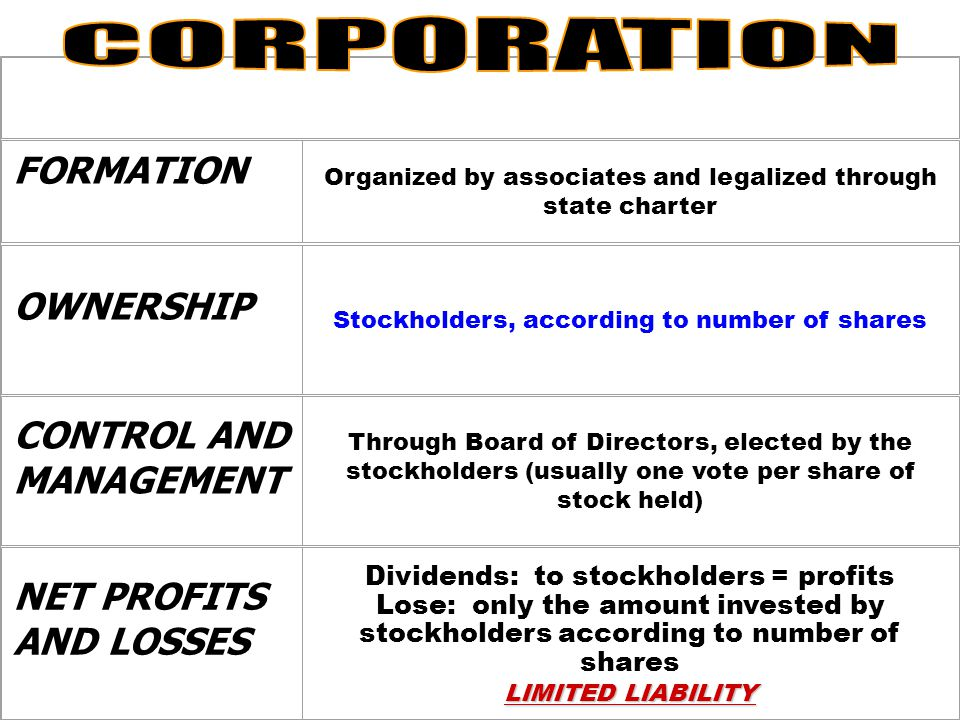 FORMATION By agreement between associates (partners) OWNERSHIP Jointly by two or more individuals; or by terms of partnership agreement CONTROL AND MANAGEMENT By partners or persons they delegate NET PROFITS LOSSES Shared according to partnership agreement UNLIMITED LIABILITY