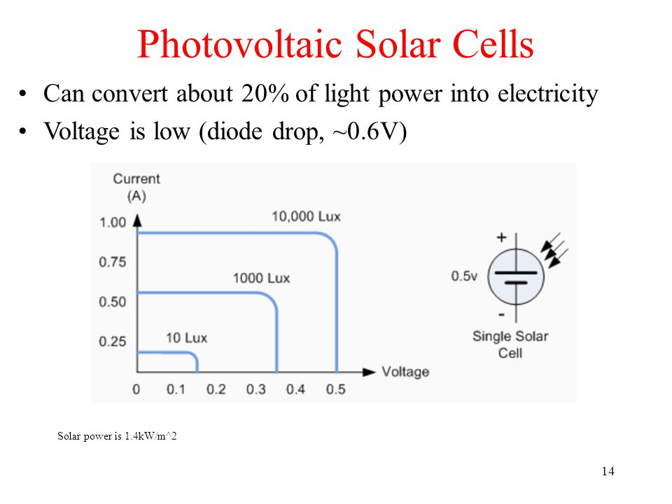 Photovoltaic Solar Cells 14 Can convert about 20% of light power into electricity Voltage is low (diode drop, ~0.6V) Solar power is 1.4kW/m^2