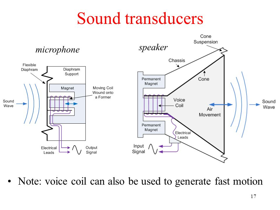 Sound transducers 17 microphone speaker Note: voice coil can also be used to generate fast motion