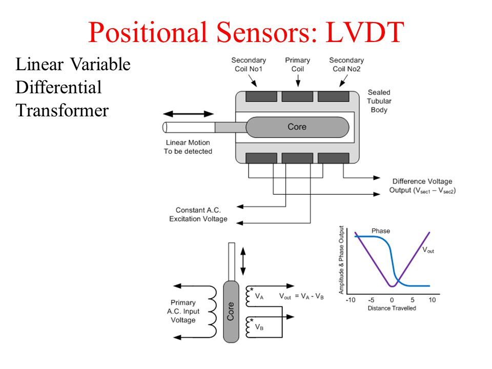Positional Sensors: LVDT Linear Variable Differential Transformer 5