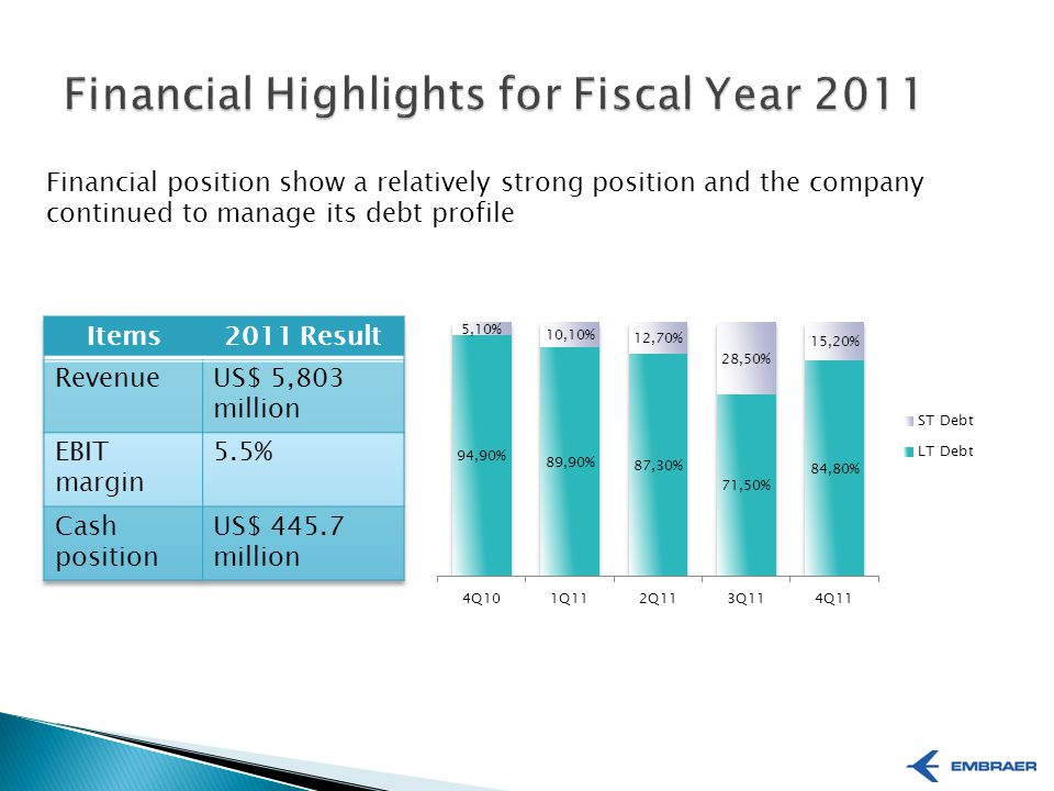 Financial position show a relatively strong position and the company continued to manage its debt profile