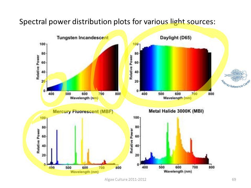 Algae Culture 2011-201269 Spectral power distribution plots for various light sources: