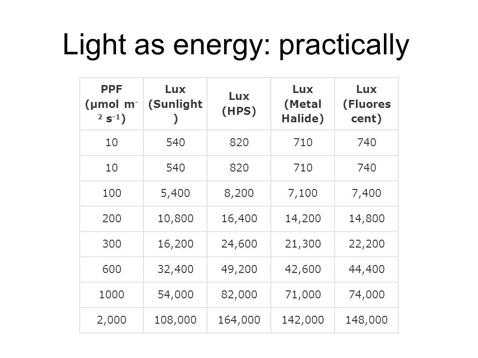 Light as energy: practically PPF (μmol m - 2 s -1 ) Lux (Sunlight ) Lux (HPS) Lux (Metal Halide) Lux (Fluores cent) 10540820710740 10540820710740 1005
