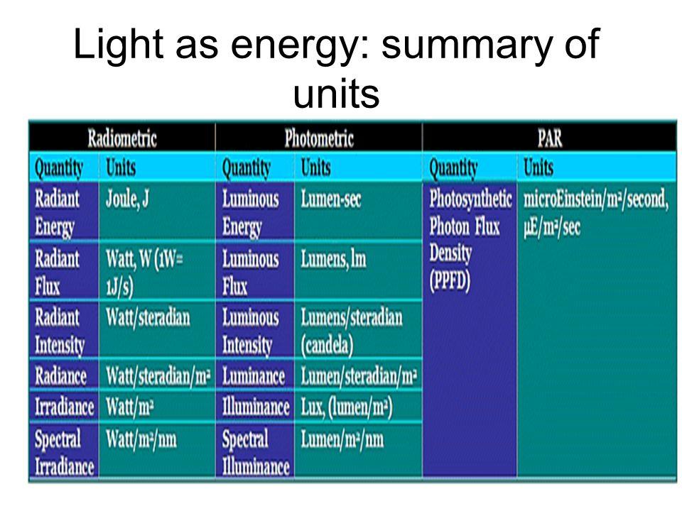 Light as energy: summary of units