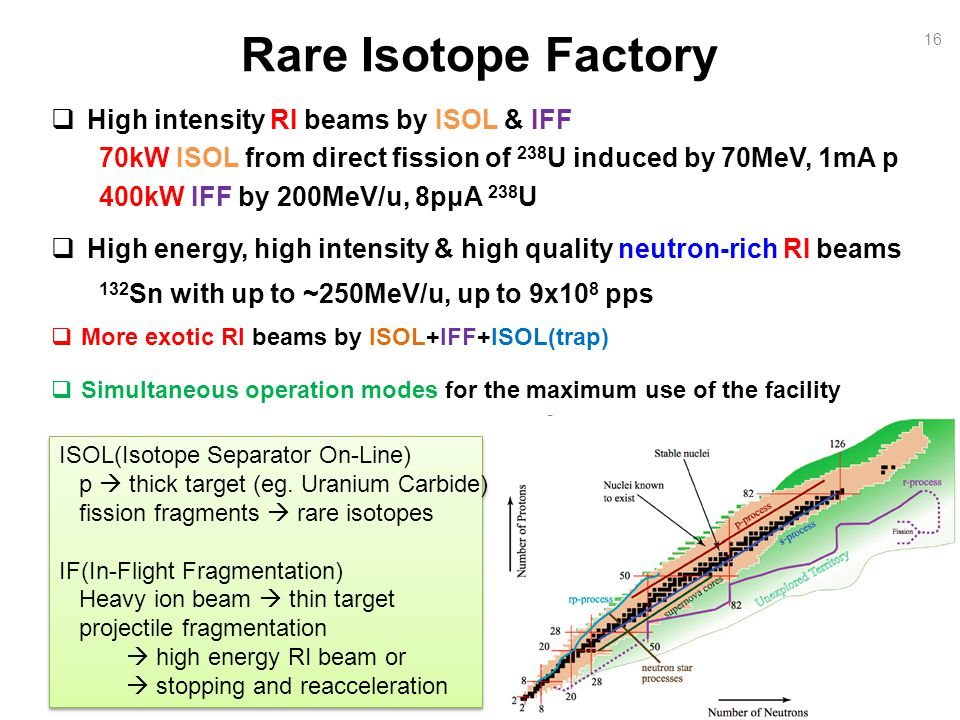 16 Rare Isotope Factory High intensity RI beams by ISOL & IFF 70kW ISOL from direct fission of 238 U induced by 70MeV, 1mA p 400kW IFF by 200MeV/u, 8pμA 238 U High energy, high intensity & high quality neutron-rich RI beams 132 Sn with up to ~250MeV/u, up to 9x10 8 pps More exotic RI beams by ISOL+IFF+ISOL(trap) Simultaneous operation modes for the maximum use of the facility ISOL(Isotope Separator On-Line) p thick target (eg.