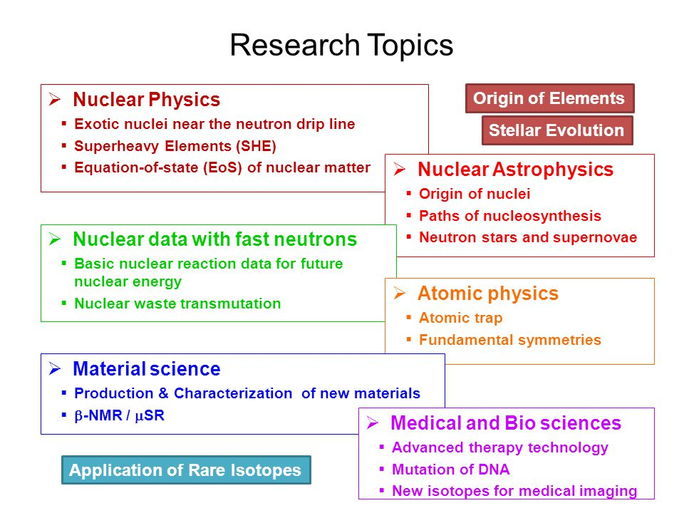 Research Topics 23 Nuclear Physics Exotic nuclei near the neutron drip line Superheavy Elements (SHE) Equation-of-state (EoS) of nuclear matter Nuclear Astrophysics Origin of nuclei Paths of nucleosynthesis Neutron stars and supernovae Nuclear data with fast neutrons Basic nuclear reaction data for future nuclear energy Nuclear waste transmutation Atomic physics Atomic trap Fundamental symmetries Origin of Elements Stellar Evolution Application of Rare Isotopes Material science Production & Characterization of new materials -NMR / SR Medical and Bio sciences Advanced therapy technology Mutation of DNA New isotopes for medical imaging