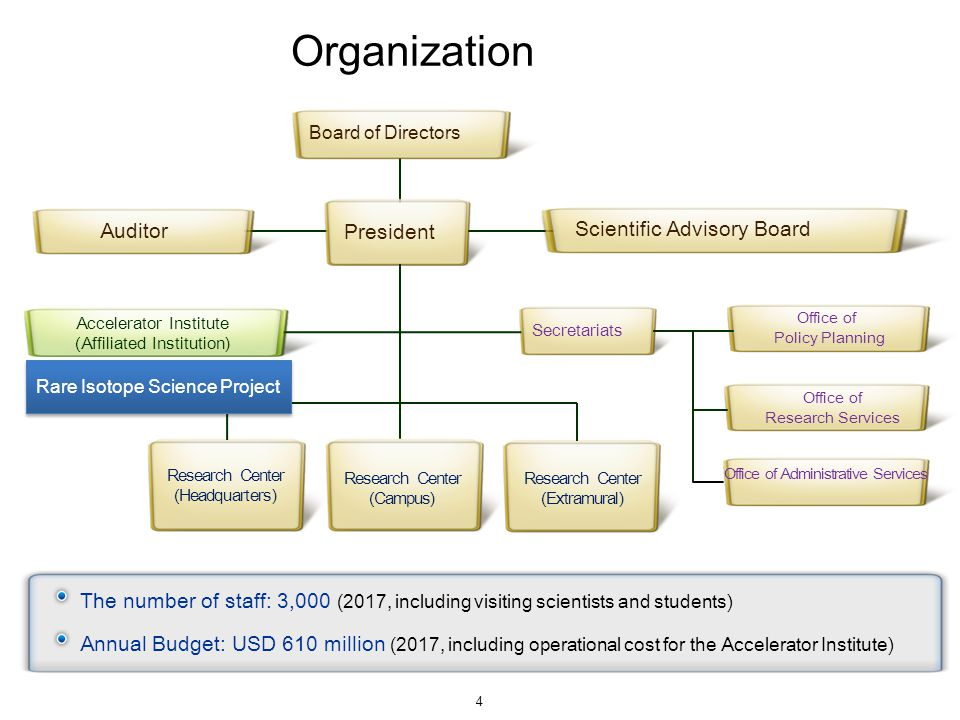 4. Organizational Structure 4 Auditor President Scientific Advisory Board Secretariats Office of Policy Planning Office of Research Services Office of