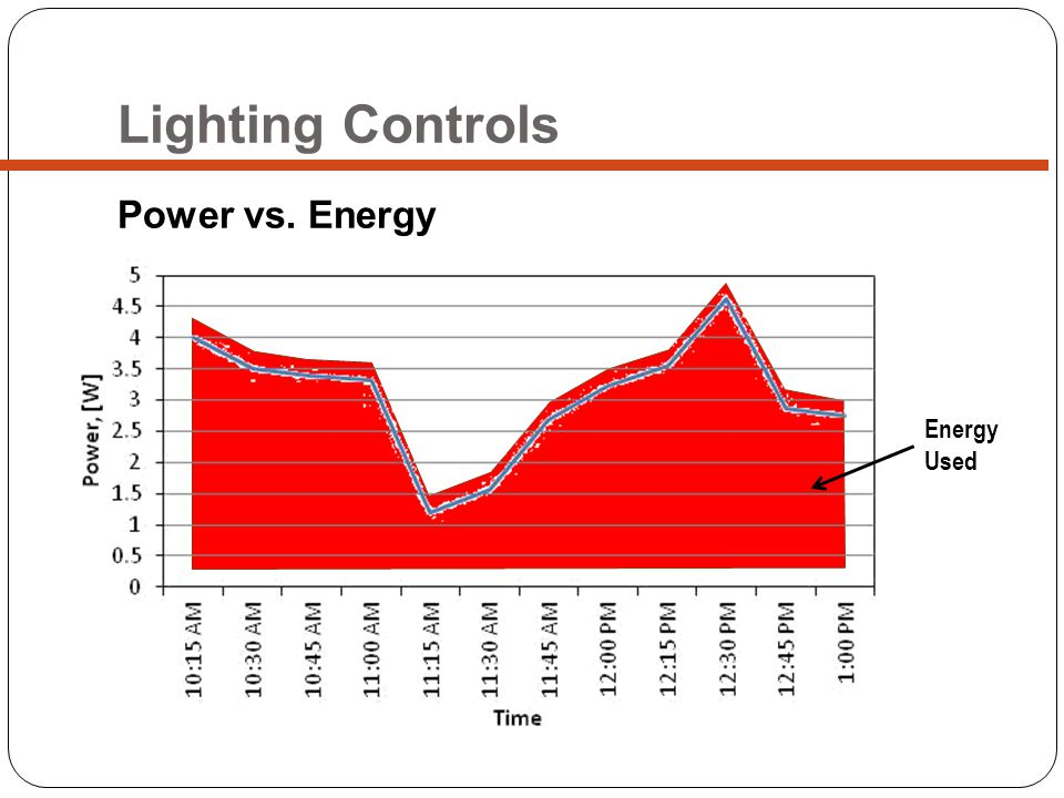 Lighting Controls Power vs. Energy Energy Used
