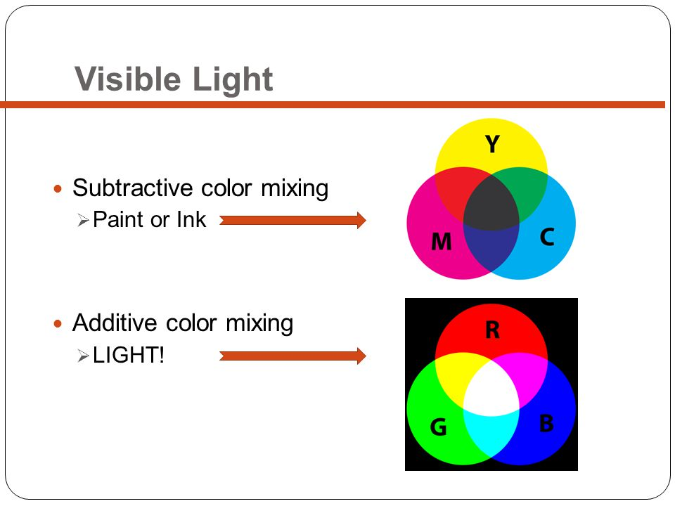 Subtractive color mixing Paint or Ink Additive color mixing LIGHT!