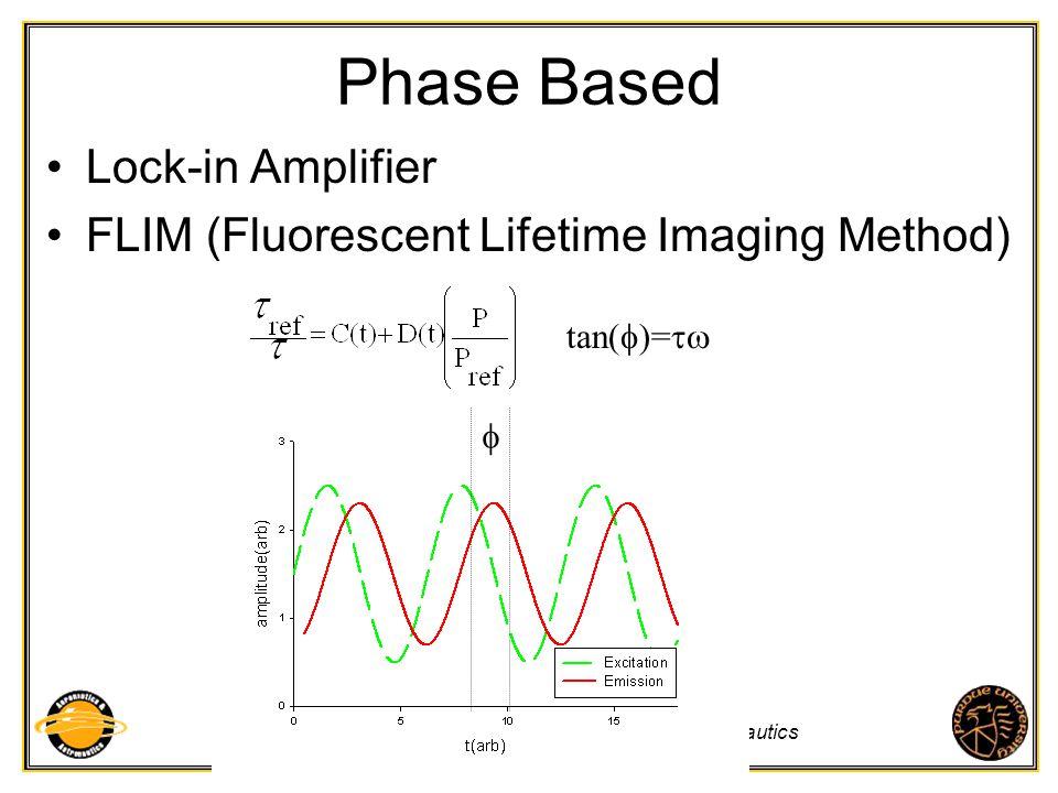 Purdue University - School of Aeronautics and Astronautics Phase Based Lock-in Amplifier FLIM (Fluorescent Lifetime Imaging Method) tan( )=