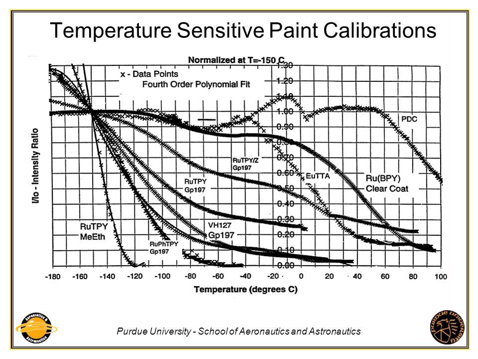 Purdue University - School of Aeronautics and Astronautics Temperature Sensitive Paint Calibrations