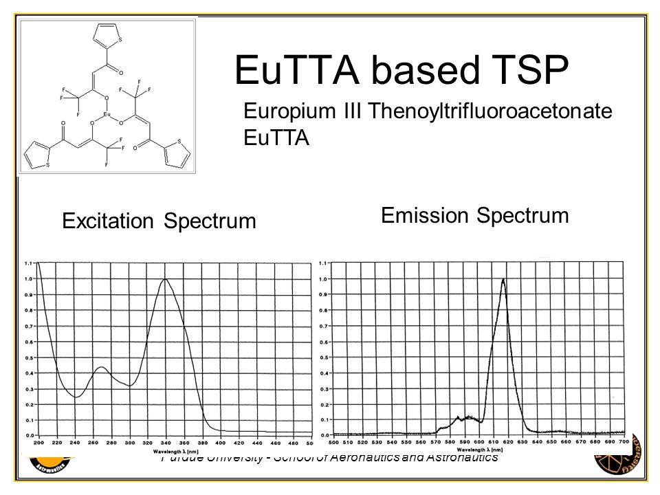 Purdue University - School of Aeronautics and Astronautics EuTTA based TSP Europium III Thenoyltrifluoroacetonate EuTTA Excitation Spectrum Emission S