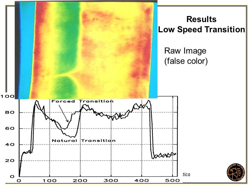 Purdue University - School of Aeronautics and Astronautics Raw Image (false color) Results Low Speed Transition