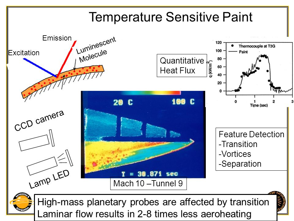 Purdue University - School of Aeronautics and Astronautics TSP -Temperature Sensitive Paint PSP - Pressure Sensitive Paint Photo-physical process: -absorb a photon -transition to excited state -Oxygen quenching (PSP) or thermal quenching (TSP) => Pressure and/or temperature dependent luminescent intensity and luminescent lifetime