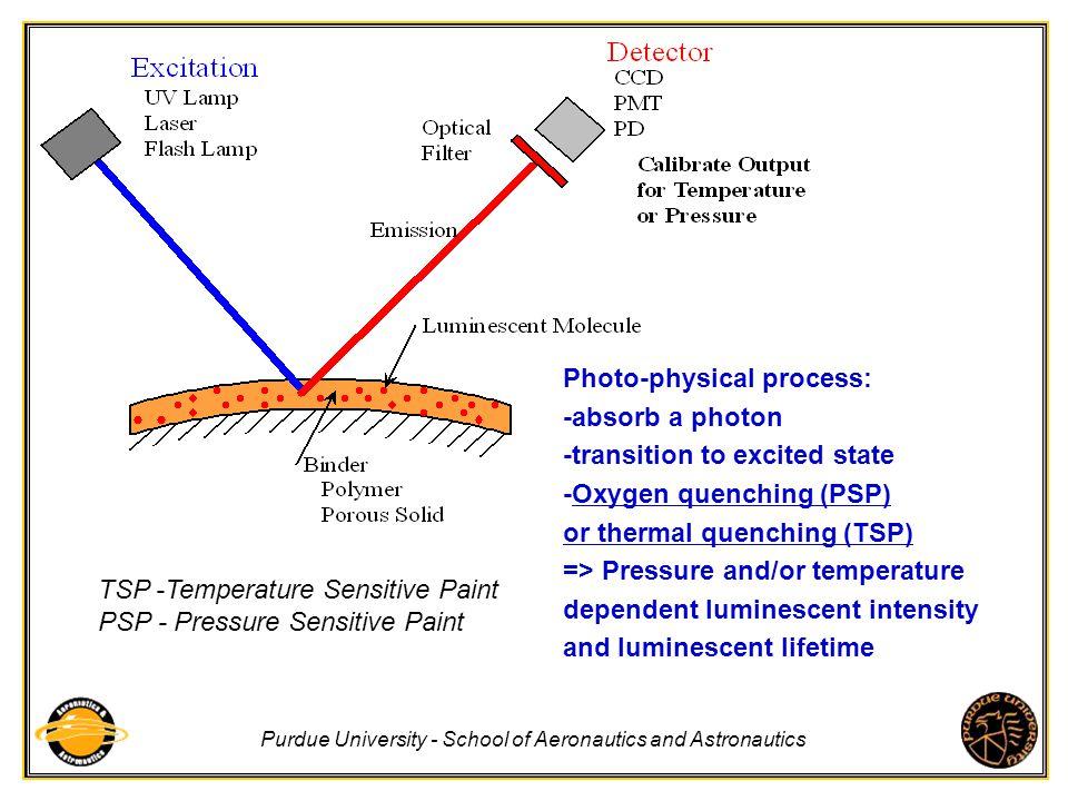 Purdue University - School of Aeronautics and Astronautics TSP -Temperature Sensitive Paint PSP - Pressure Sensitive Paint Photo-physical process: -ab