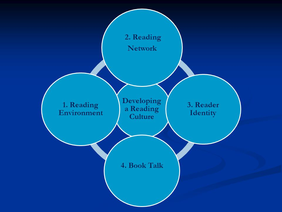 Developing a Reading Culture 2. Reading Network 3.