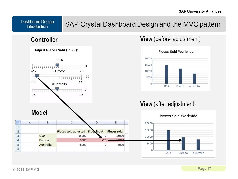 Dashboard Design Introduction SAP University Alliances Page 17 © 2011 SAP AG SAP Crystal Dashboard Design and the MVC pattern View (before adjustment) Controller View (after adjustment ) Model
