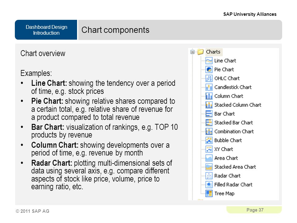 Dashboard Design Introduction SAP University Alliances Page 37 © 2011 SAP AG Chart components Chart overview Examples: Line Chart: showing the tendency over a period of time, e.g.