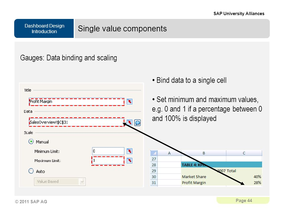 Dashboard Design Introduction SAP University Alliances Page 44 © 2011 SAP AG Single value components Gauges: Data binding and scaling Bind data to a single cell Set minimum and maximum values, e.g.