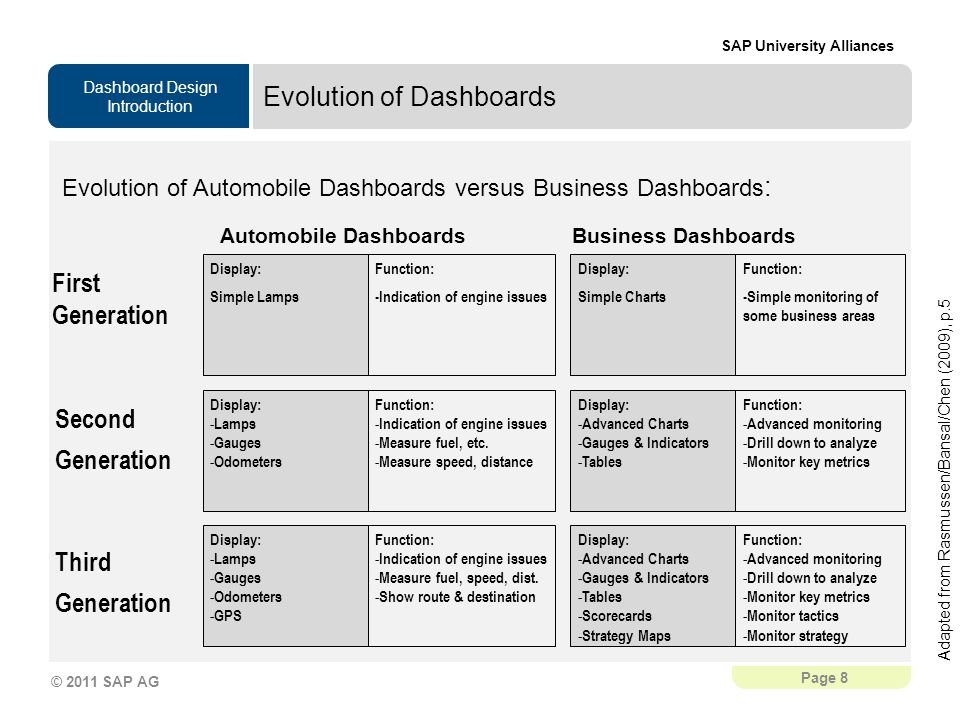 Dashboard Design Introduction SAP University Alliances Page 8 © 2011 SAP AG Evolution of Dashboards First Generation Second Generation Third Generation Display: Simple Lamps Function: -Indication of engine issues Display: Simple Charts Function: -Simple monitoring of some business areas Display: - Lamps - Gauges - Odometers Function: - Indication of engine issues - Measure fuel, etc.