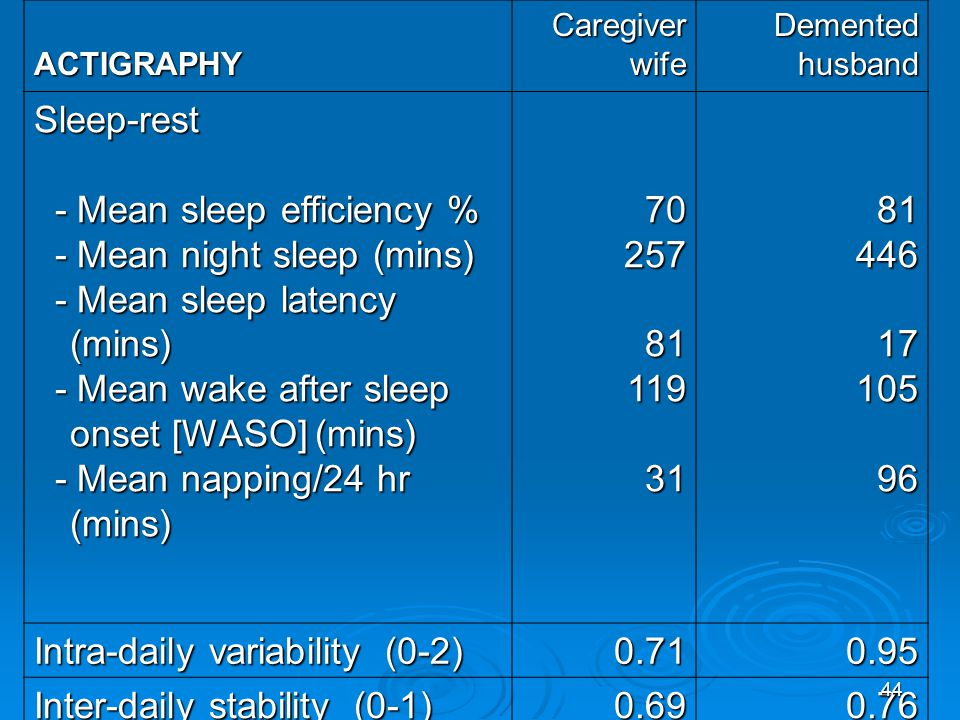 ACTIGRAPHY Caregiver wife Demented husband Sleep-rest - Mean sleep efficiency % - Mean sleep efficiency % - Mean night sleep (mins) - Mean night sleep