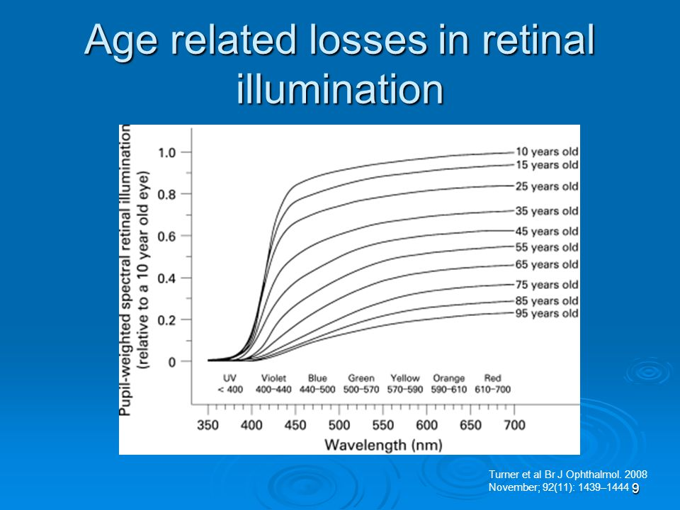 Age related losses in retinal illumination Turner et al Br J Ophthalmol. 2008 November; 92(11): 1439–1444 9