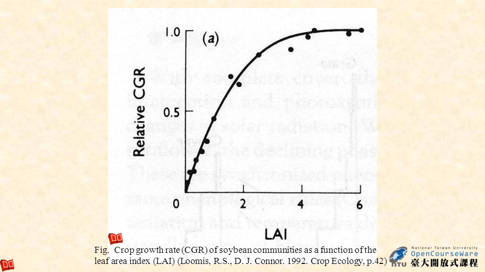 93 Fig. Crop growth rate (CGR) of soybean communities as a function of the leaf area index (LAI) (Loomis, R.S., D. J. Connor. 1992. Crop Ecology, p.42
