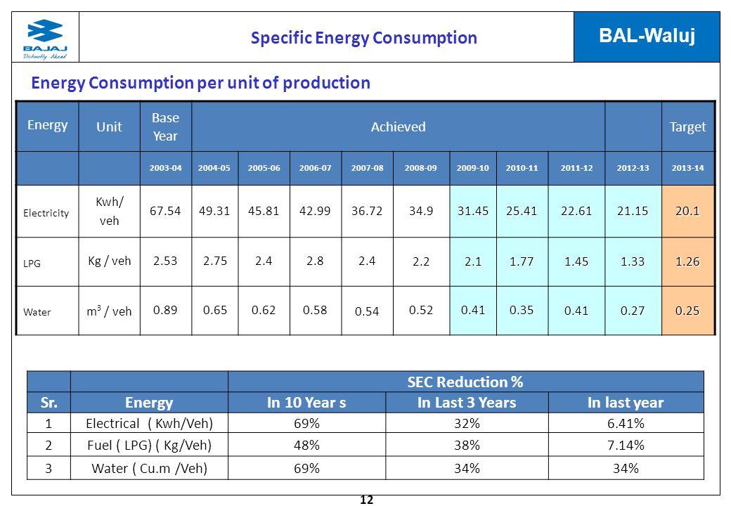 12 BAL-Waluj Energy Unit Base Year AchievedTarget 2003-042004-052005-062006-072007-082008-092009-102010-112011-122012-132013-14 ElectricityKwh/veh67.5