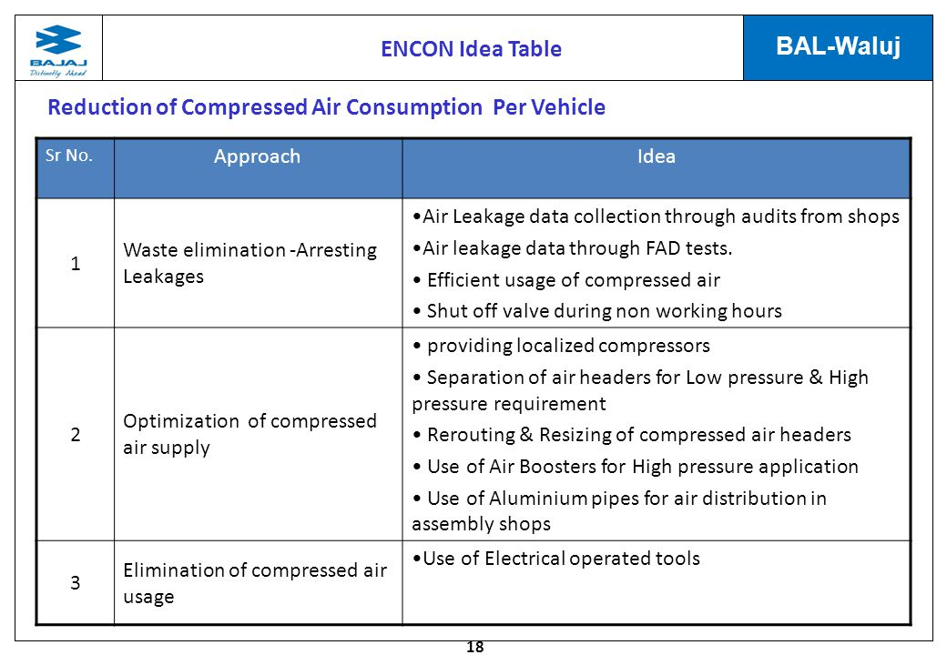 18 BAL-Waluj Reduction of Compressed Air Consumption Per Vehicle Sr No.