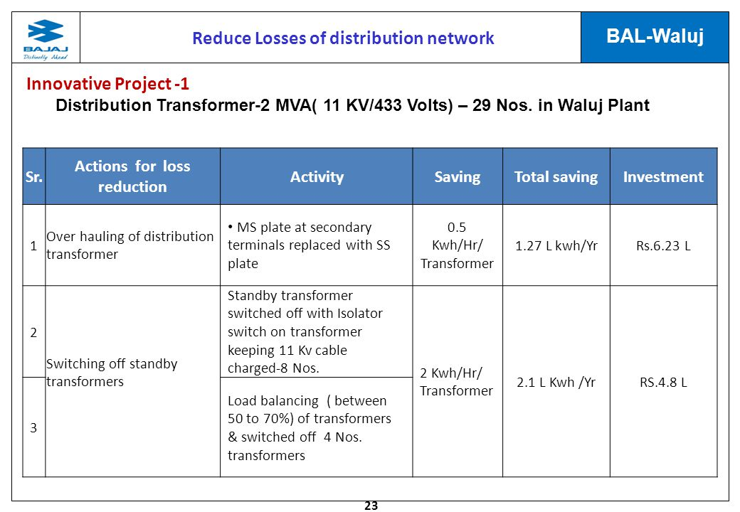 23 BAL-Waluj Reduce Losses of distribution network Sr. Actions for loss reduction ActivitySavingTotal savingInvestment 1 Over hauling of distribution
