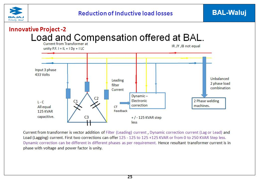 25 BAL-Waluj Reduction of Inductive load losses Innovative Project -2